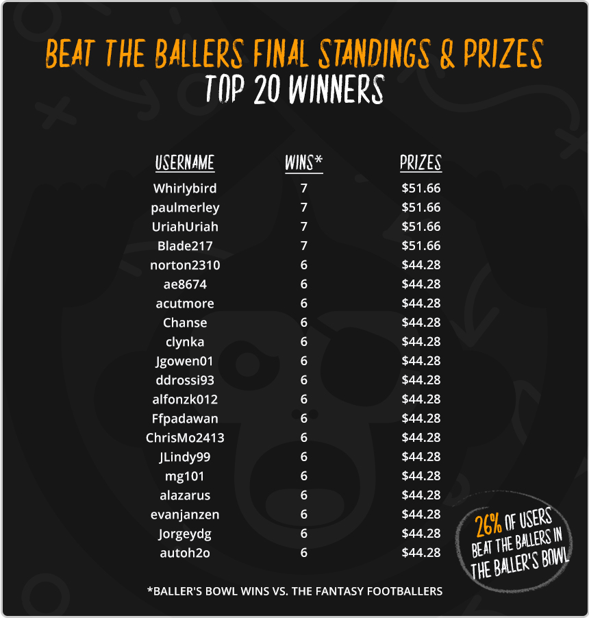 BeatTheBallers-leaderboard-final